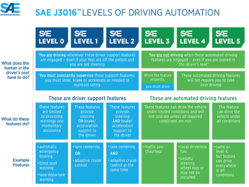 Characteristics of each automation level