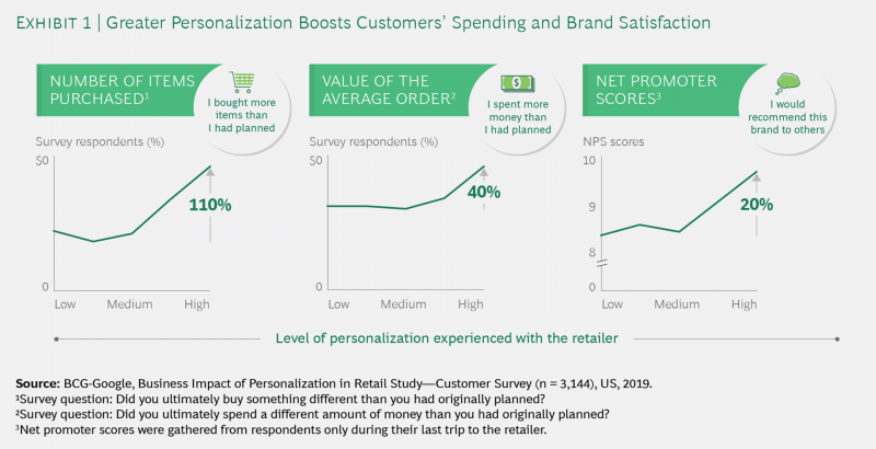 An illustration of survey results about how personalization boosts customer's spendings and brand satisfaction