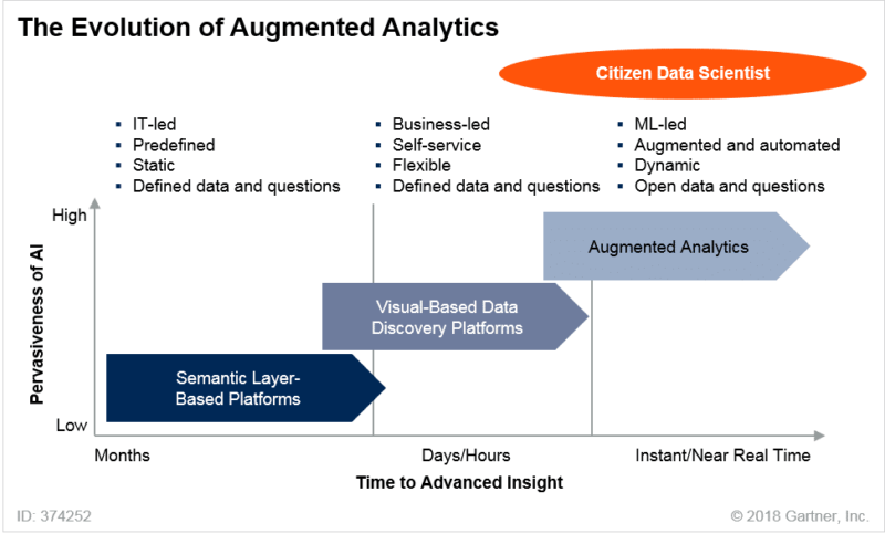 An illustration of how augmented analytics work