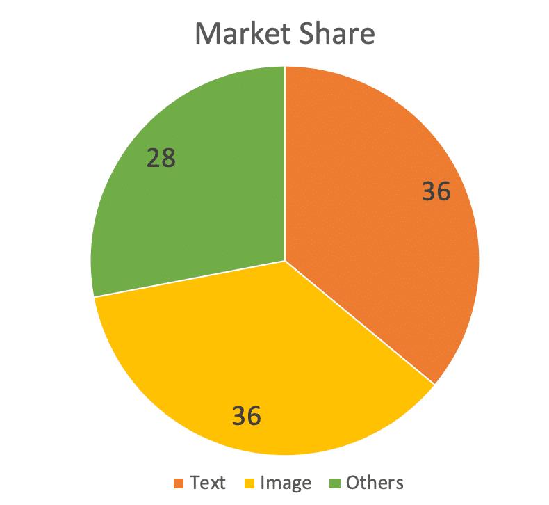 An illustration of data labeling types' market share