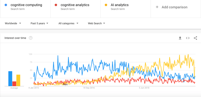 Correlation between cognitive computing, cognitive analytics and AI analytics