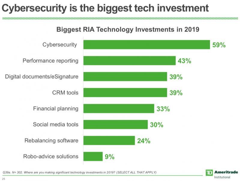 Biggest tech investments survey: Cybersecurity is the category that is invested most