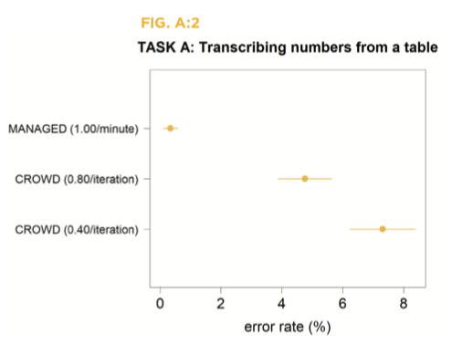 Managed workers' error rate is lower compare to crowdsourcing while transcribing numbers from a table
