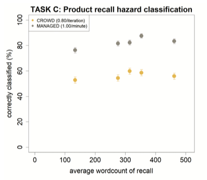 In categorizing an event from unstructured text task, managed workers labeled with 25% higher accuracy than crowdsourced workers