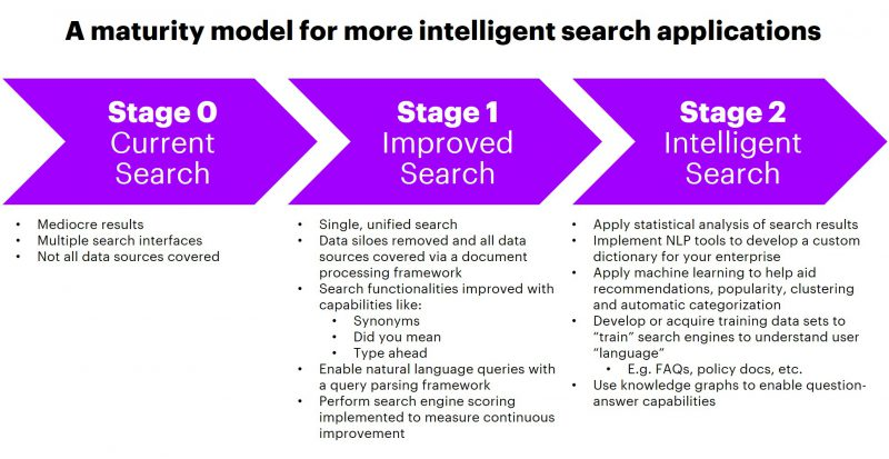 An illustration from Accenture that helps assess intelligent enterprise search maturity