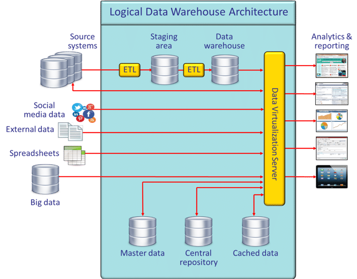 An illustration of logical data warehouse architecture