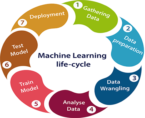 An illustration of machine learning life-cycle