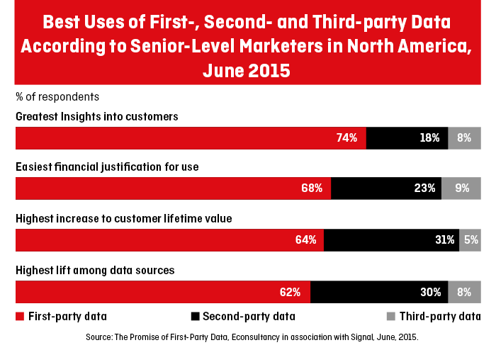 Illustration of when marketers prefers to use first-, second- and third-party data
