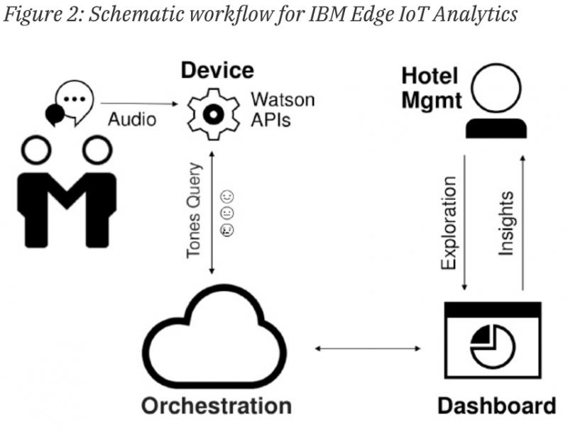 An illustration of how IBM Edge IoT Analytics work