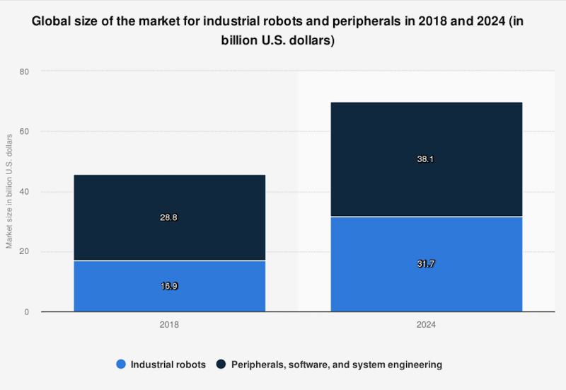 Market size of industrial robots and peripherals is expected to increase