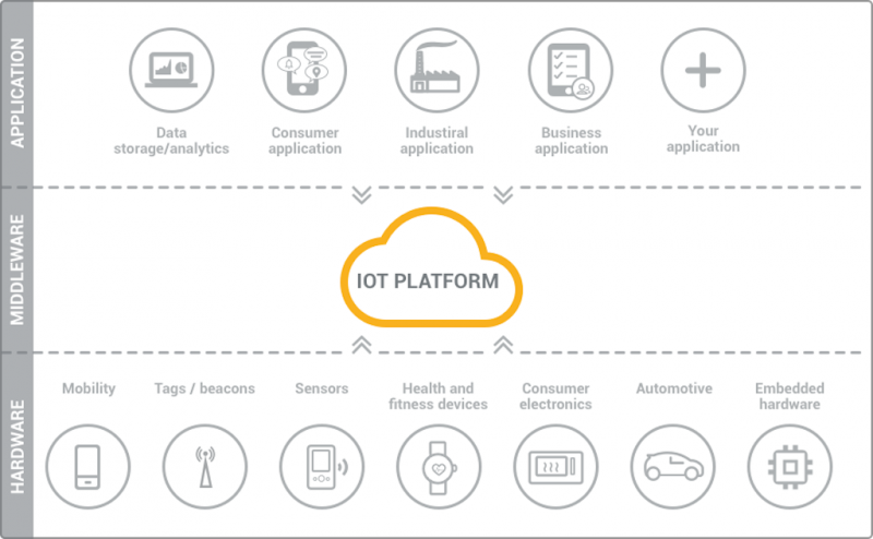 IoT platforms are middleware between applications and hardware