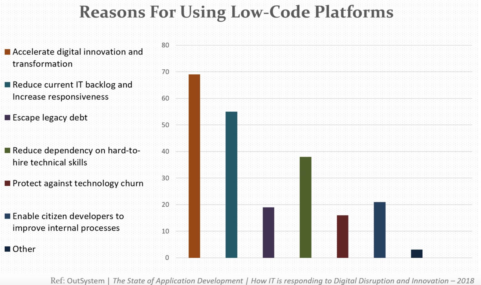 使用低代码平台的原因