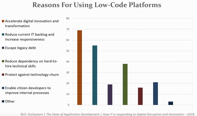 Reasons for using low-code platforms