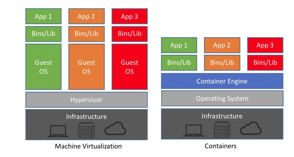 Shows how containerization can be a more efficient approach than virtual machines