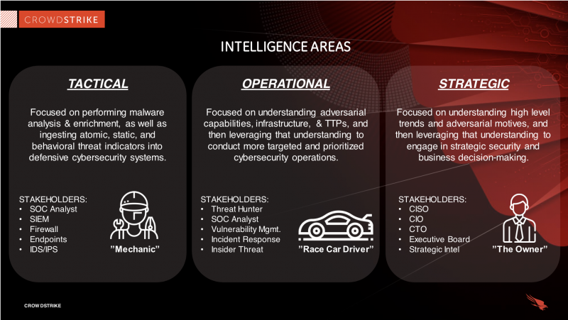 Types of cyber threat intelligence: tactical, operational, strategic
