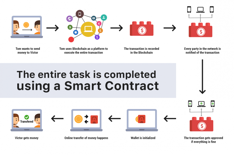 Illustration of how smart contacts work during a transaction