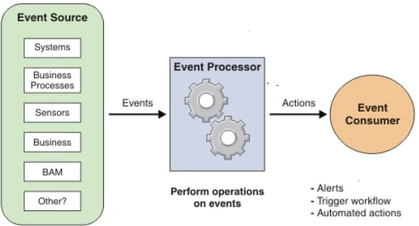 Illustration of how a complex event processor work?