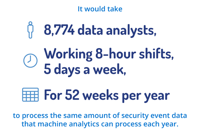 Security data AI can process per year is equal to work done by 8774 data analysts working 8-hour shifts, 5 days a week for 52 weeks per year