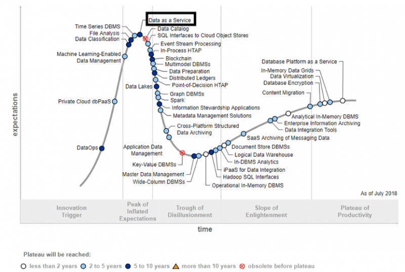 Expectations for Data as a Service are high in Gartner's hype cycle