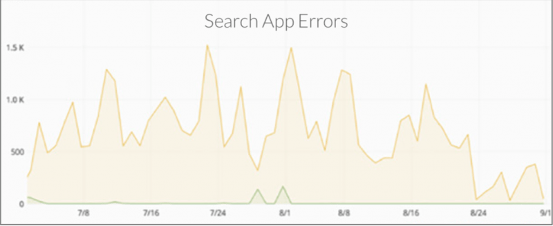 Reddit's search App Errors are decreasing after implementation of Lucidwork insight engine.