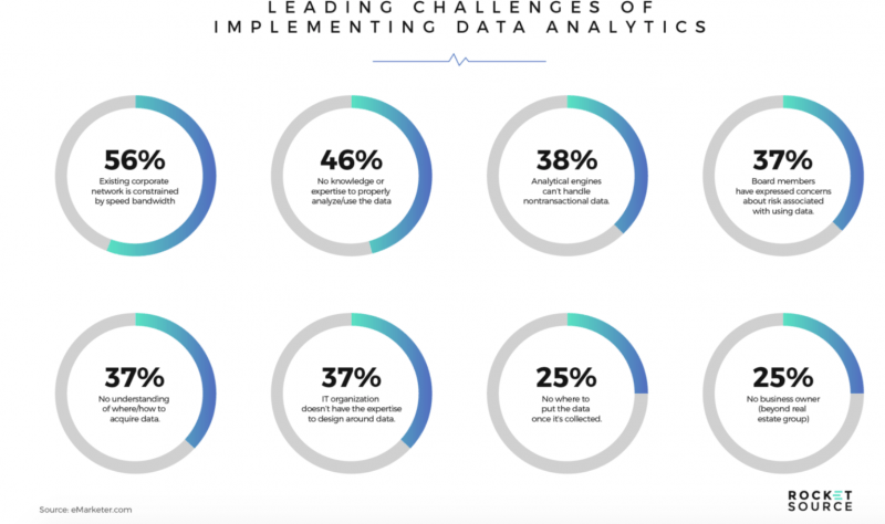 Leading challenges of implementing data analytics survey results