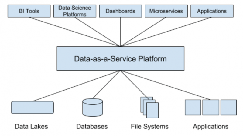 DaaS Infrastructure: DaaS platform is an intermediary between data and data tools
