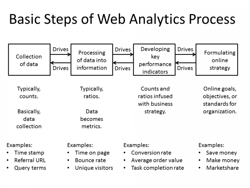 How does web analytics process work?