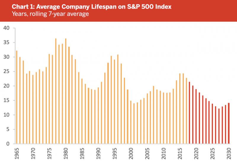 Average company lifespan on S&P 500 Index is decreasing over time due to increasing competition