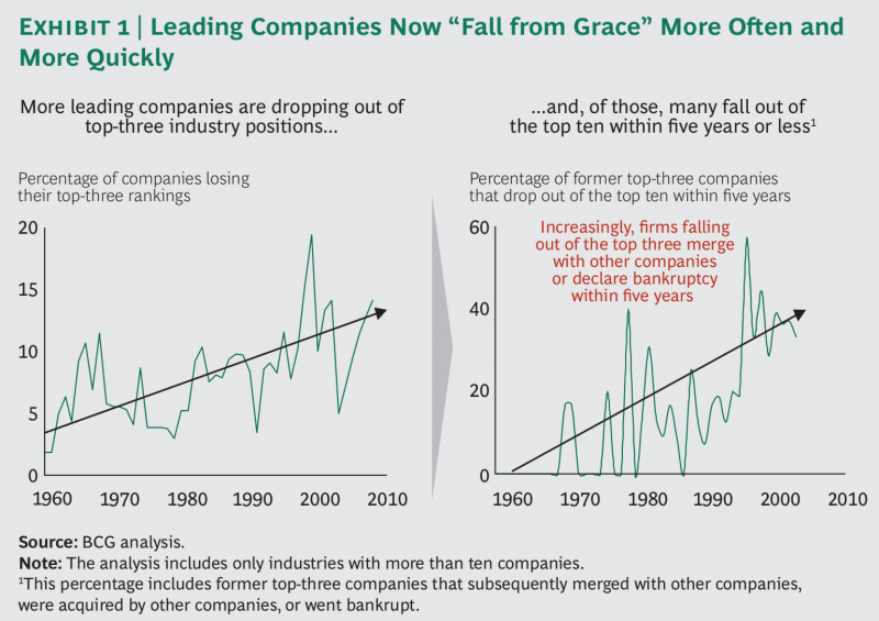 More industry leader companies are dropping out of top-three position over time and probability of falling out of top ten is increasing