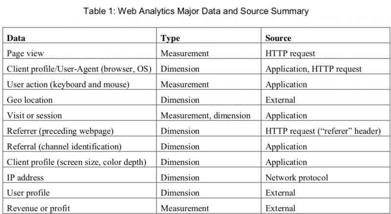 What is the source data for web analytics?