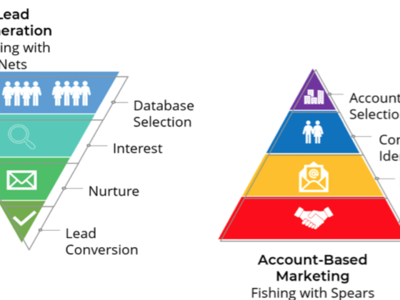 Account based marketing process flow is inverse of traditional lead generation flow