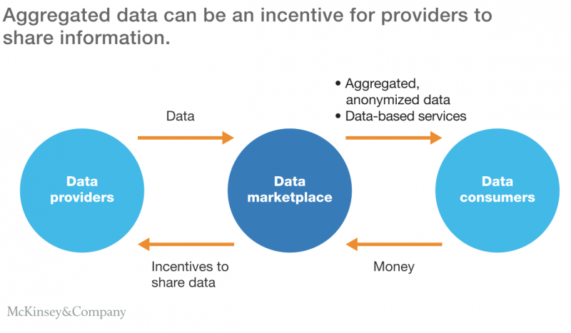 How does data marketplaces work between data providers and data consumers?