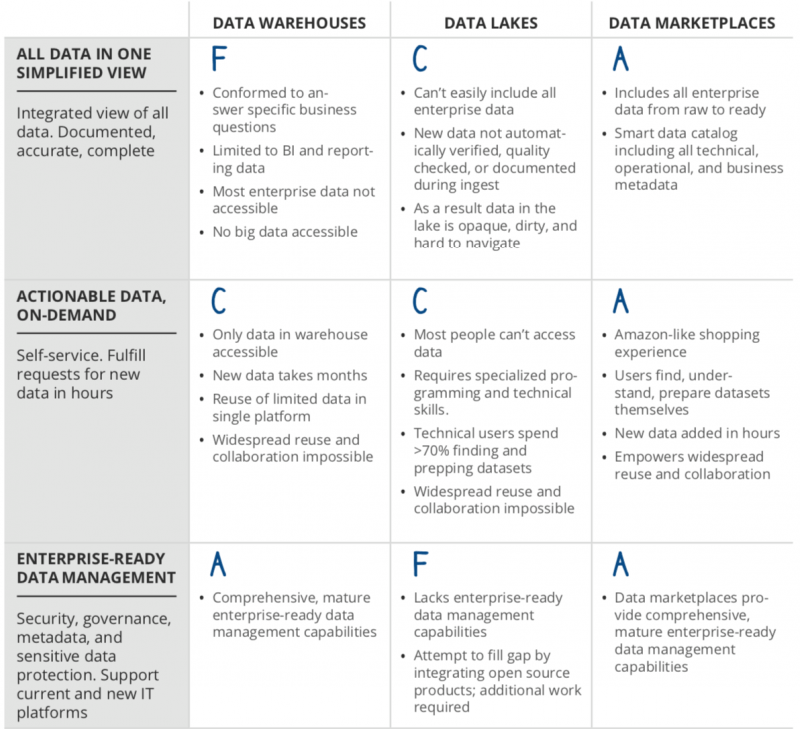 Differences between data warehouses, data lakes and data marketplaces.