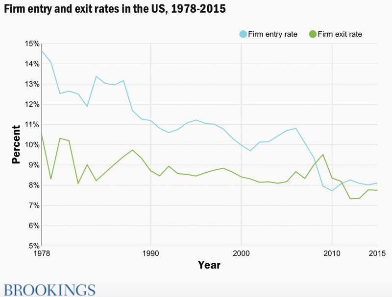 Less firms are entering in US market while exit rate stand still.