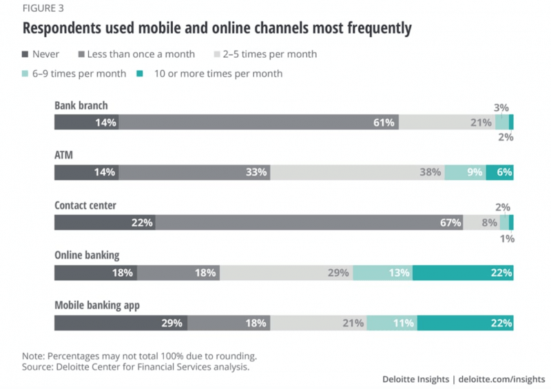 Deloitte banking survey about which channels customers are using and how frequently they are using?