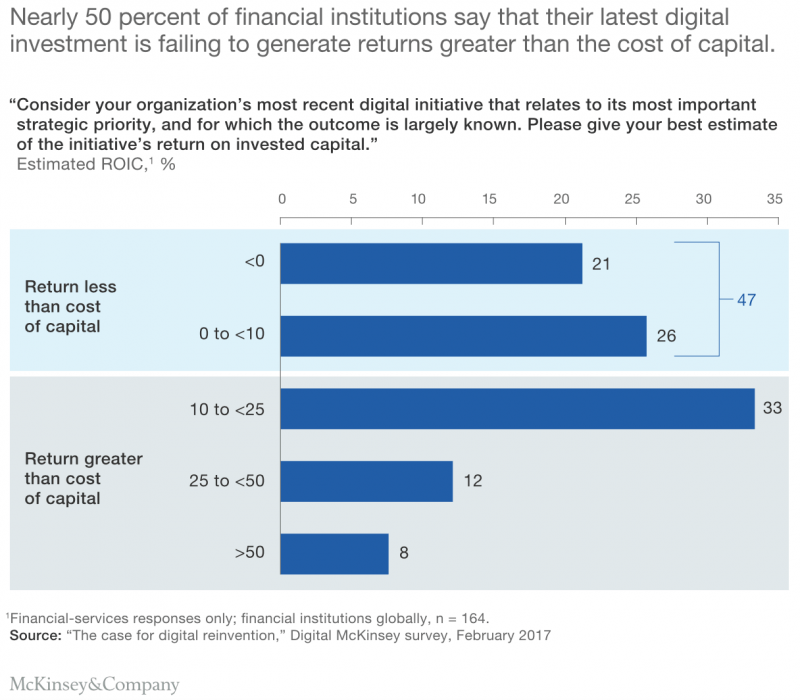 Almost 50 percent of financial institutions fail to generate profit from their digital transformation investments