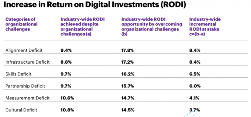 Which challenges prevent digital transformation project to succeed? Estimated increase in Return on Investment (ROI) for overcoming each challenge.