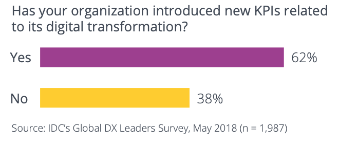 Organizations are introducing new KPIs to track digital transformation success