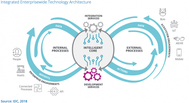 Overview of an enterprise technology infrastructure