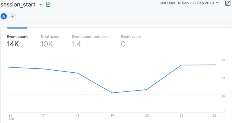 Number of sessions started according to Google Analytics
