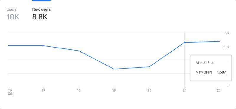 Unique website visitors metric from Google Analytics