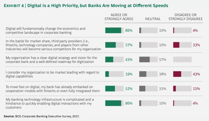 BCG corporate banking executive survey results about digital transformation prioritization