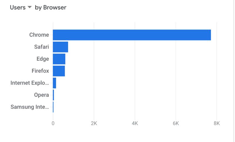 Google analytics screenshot. Breakdown of users by browser