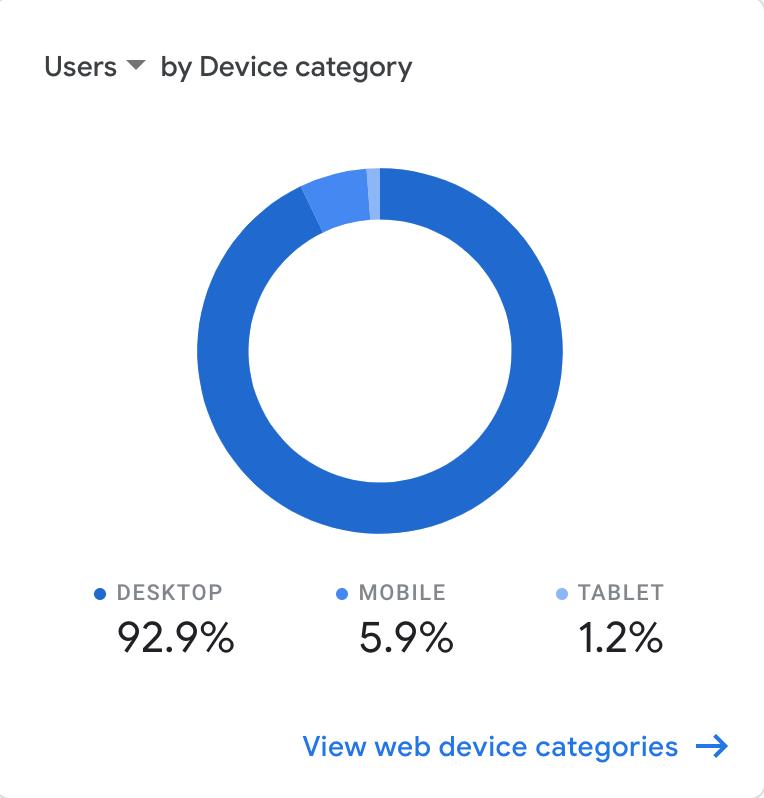 Google analytics metric breakdown of users by device