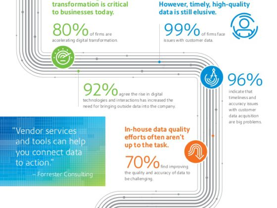 Infographics about why data marketplaces are important, explained with statistics.