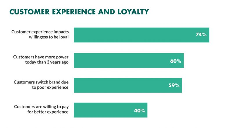 Affects of customer experience to customer loyalty