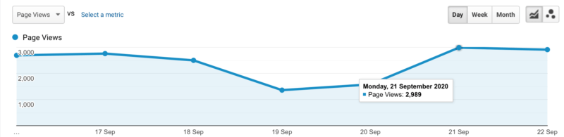 Pageviews metric on Google Analytics