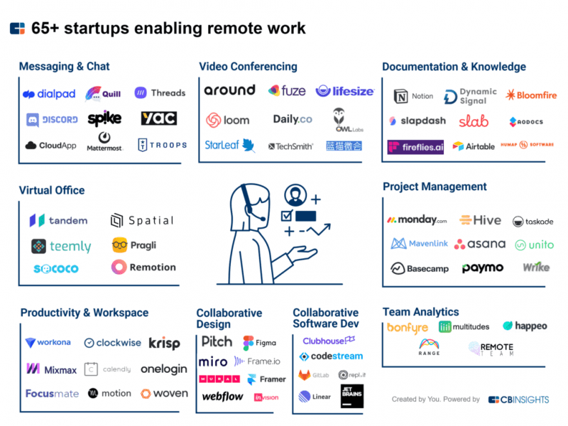 Telecommuting startups by category