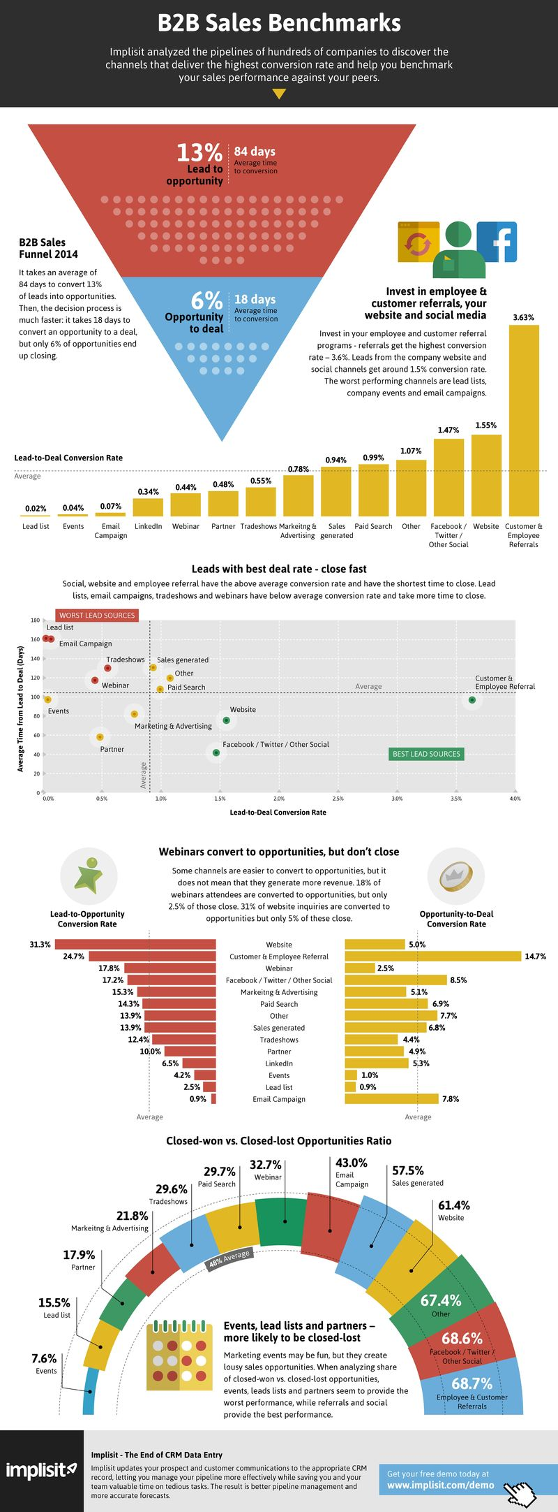 B2B sales benchmark research infographics