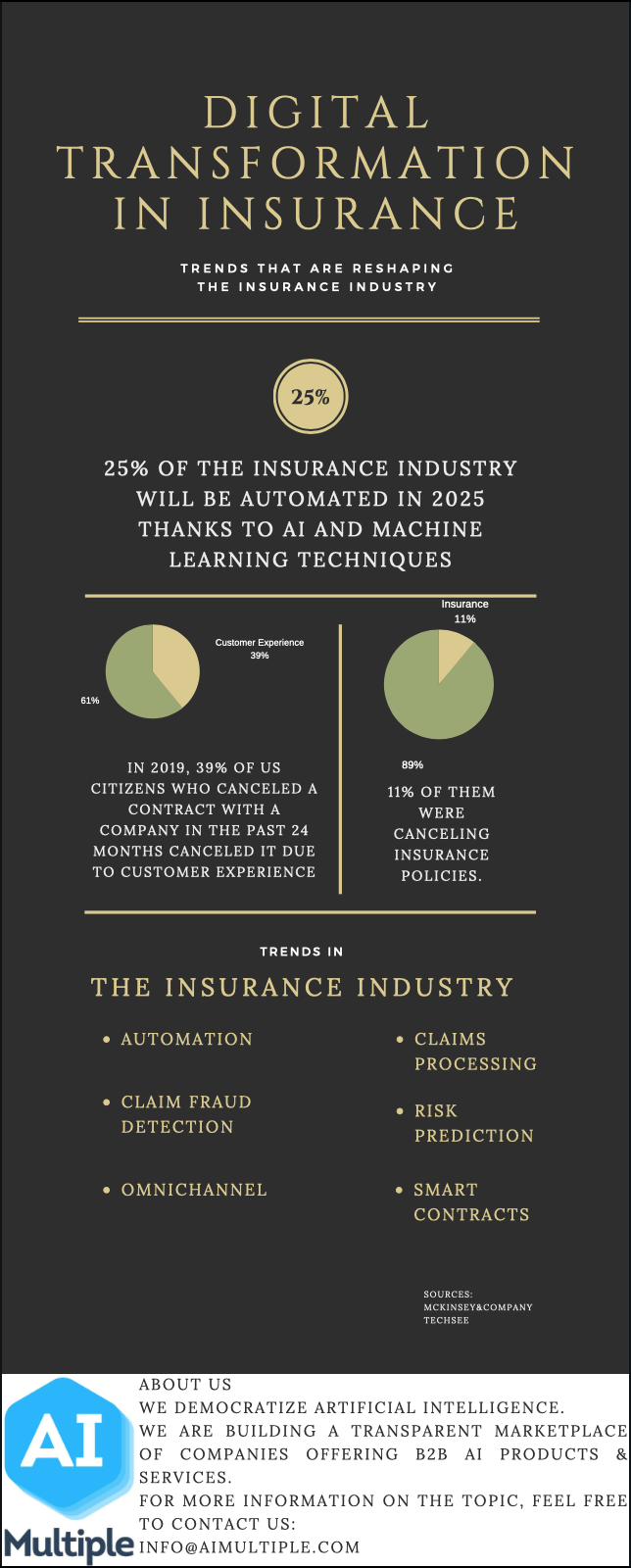 Digital transformation in insurance infographics